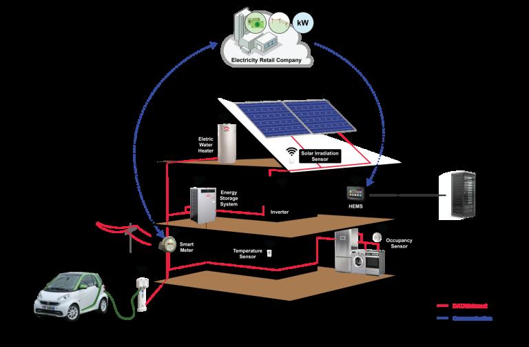 ISQ ajuda a otimizar o consumo energético no setor residencial